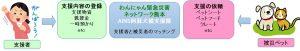 熊本地震被災ペット支援